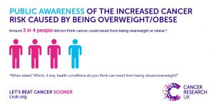 cruk_obesity_survey_3in4